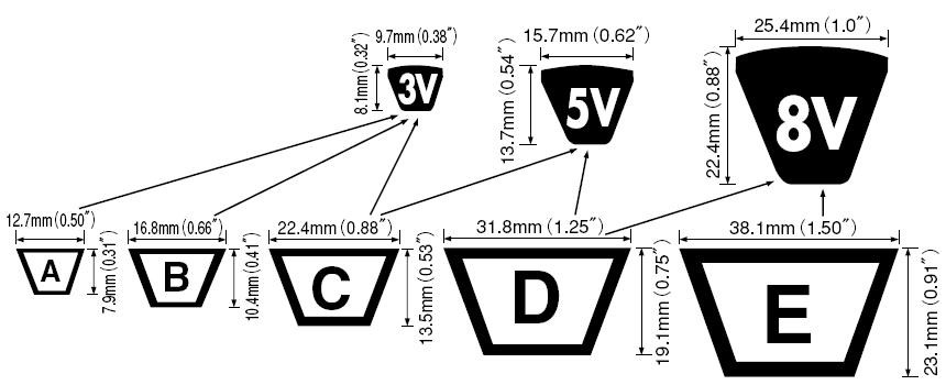 Клиновые ремни профилей 3V, 5V, 8V