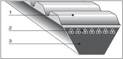 Широкоугольные клиновые ремни из полиуретана