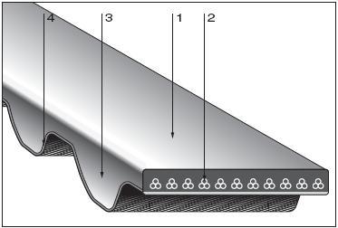 Зубчатые ремни двусторонние профиля STS