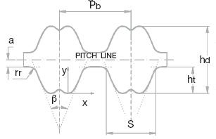 Зубчатые ремни двухсторонние профилей RPP