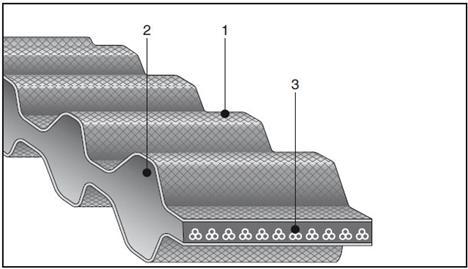 Зубчатые ремни двухсторонние профилей STD
