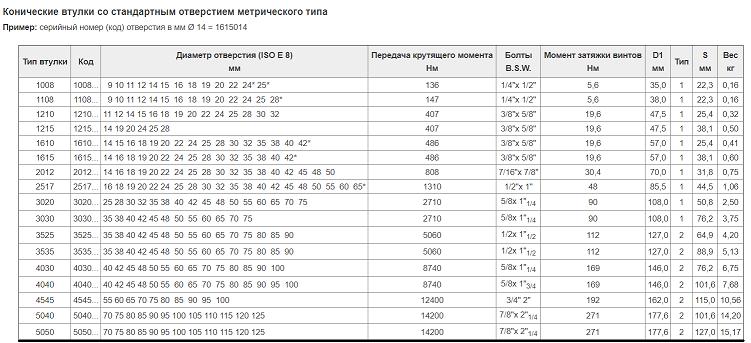 Коническая монтажная втулка TB 1108