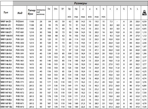Размеры вариаторных шкивов