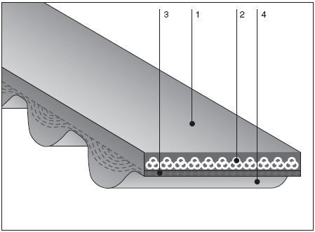 Конструкция зубчатого ремня KPS8M, KPS14M