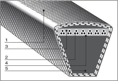 Узкие клиновые ремни профилей SPZ, SPA, SPB, SPC