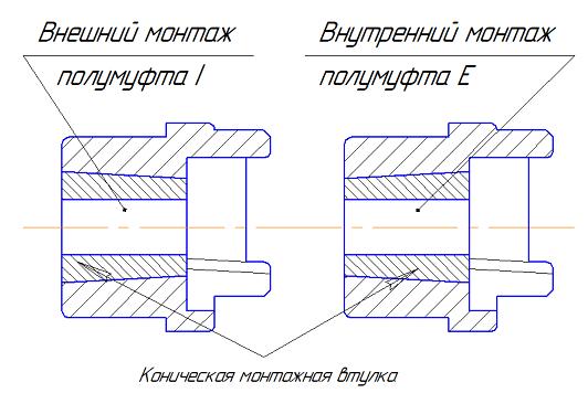 Монтаж упругой муфты HRC под коническую втулку