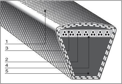 Клиновые ремни профиля 3V, 5V, 8V