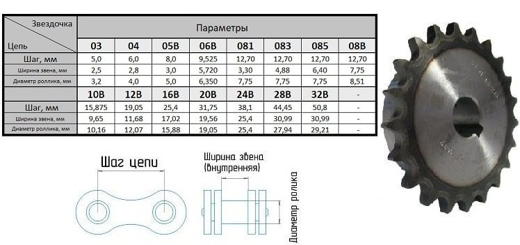 Звездочка со ступицей однорядная 05B-1 Z=036