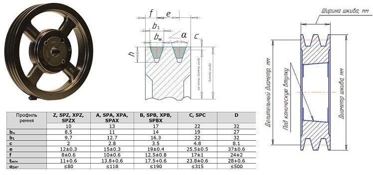 Клиновый шкив SPZ 90 - 6 (TB 1610)
