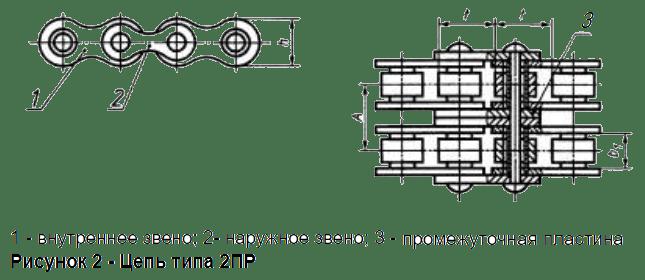 Приводные роликовые двухрядные цепи