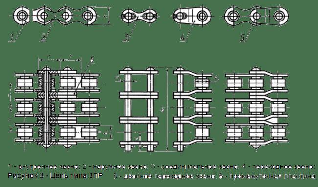 Приводные роликовые трехрядные цепи