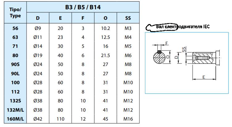 Червячный редуктор электродвигатель