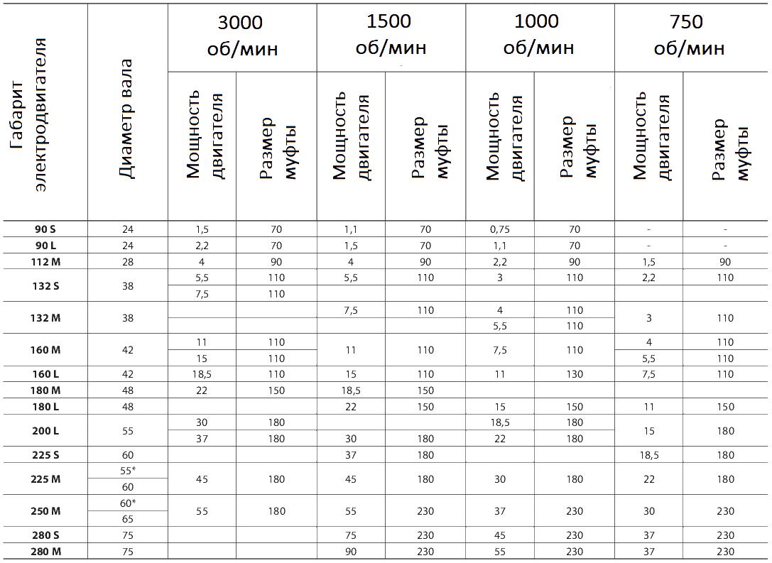HRC муфта - подбор