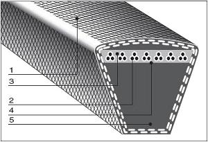 Узкие клиновые приводные ремни