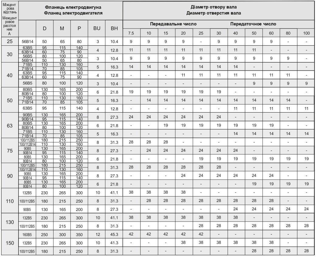 Размеры входного (присоединительного) фланца червячного редуктора