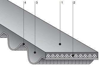 Зубчатый ремень 3М, 5М, 8М, 14М